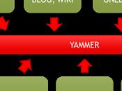 Passez réseau social d'entreprise avec Microsoft Yammer