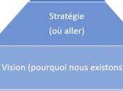 Réussir Plan Marketing Vision Stratégie Partie