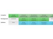 gestion projet workflow