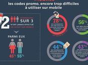 Infographie internautes abandonnent leur achat s'ils n'ont code promo