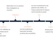 L'investissement crowdfunding immobilier