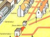 Comment l'électricité arrive dans habitations