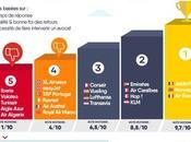 Infographie qualité d'indemnisation compagnies aériennes