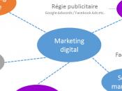 principes stratégie digitale