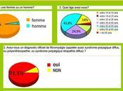 sondage concernant fibromyalgie