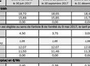 Tarifs achat photovoltaïque janvier mars 2018