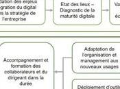 Comment mener projet transformation digitale