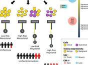 #Cell #cancer #prostate #évolution paysage stades d'évolution cancers prostate localisés guide leur plan d'attaque thérapeutique