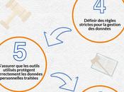 Infographie RGPD nouveau règlement protection données