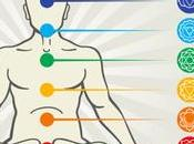 guide ultimes chakras
