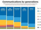 Facebook Messenger, Whatsapp, Chat, chatbot… nouveaux canaux intégrer dans service client