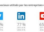 Baromètre Hootsuite 2018 médias sociaux entreprise points-clés