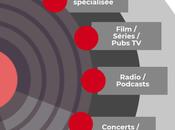 [Infographie] Comment découvrir nouvelle musique