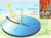 tour solaire concentration