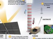 Exploitation l'énergie solaire