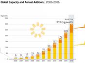 Innovations secteur solaire