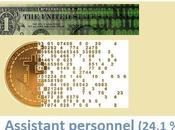 Cryptomonnaie, numérique 2018