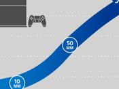 Quelques chiffres pour Playstation