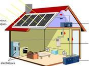 Forces faiblesses l'énergie solaire photovoltaïque