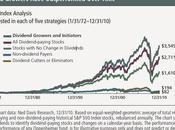 Comment booster (encore plus) dividendes