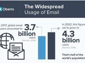 Quelques statistiques dans secteur marketing mail connaître