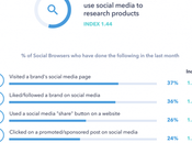 Comment utiliser médias sociaux pour améliorer votre référencement