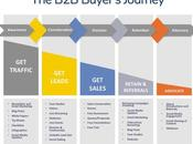 Buyer's journey mapping contenus pour cible