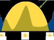 France Environnement vous aide pour optimiser votre autoconsommation photovoltaïque