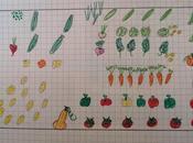 l'évolution jardin
