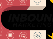 L'Inbound Marketing B2B, l'une meilleures stratégies pour attirer prospects