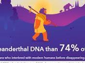 côté néandertalien