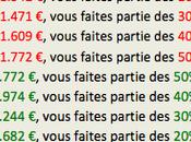 Salaire moyen France: Gagnez vous plus moins moyenne?
