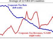 Impôt sociétés quand taux baissent, recettes augmentent