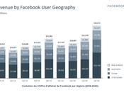 créer campagne facebook efficace étapes simples