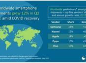 2021 Xiaomi, vendeur smartphones monde devant Apple