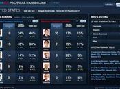 Primaires elections présidentielles 2008 Yahoo!